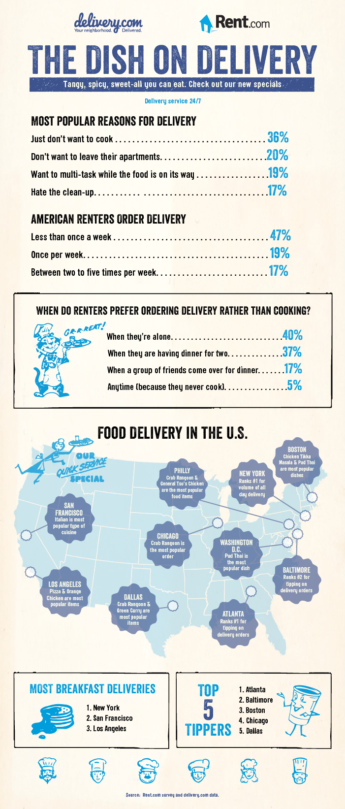 Rent_Delivery_Infographic